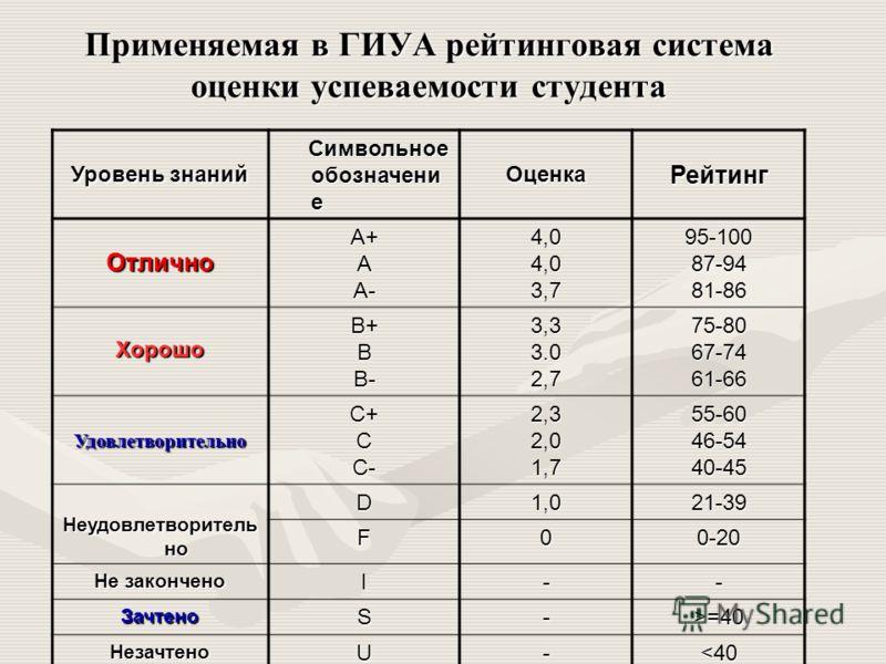 Применяемая в ГИУА рейтинговая система оценки успеваемости студента Уровень знаний Символьное обозначени е Символьное обозначени еОценкаРейтинг ОтличноA+AA-4,04,03,795-10087-9481-86 ХорошоB+BB-3,33.02,775-8067-7461-66 УдовлетворительноC+CC-2,32,01,75