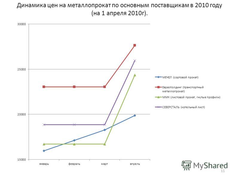 Динамика цен на металлопрокат по основным поставщикам в 2010 году (на 1 апреля 2010г). 11