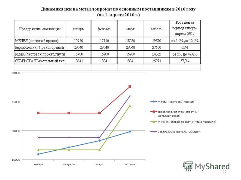 Динамика цен на металлопрокат по основным поставщикам в 2010 году (на 1 апреля 2010 г.) 12