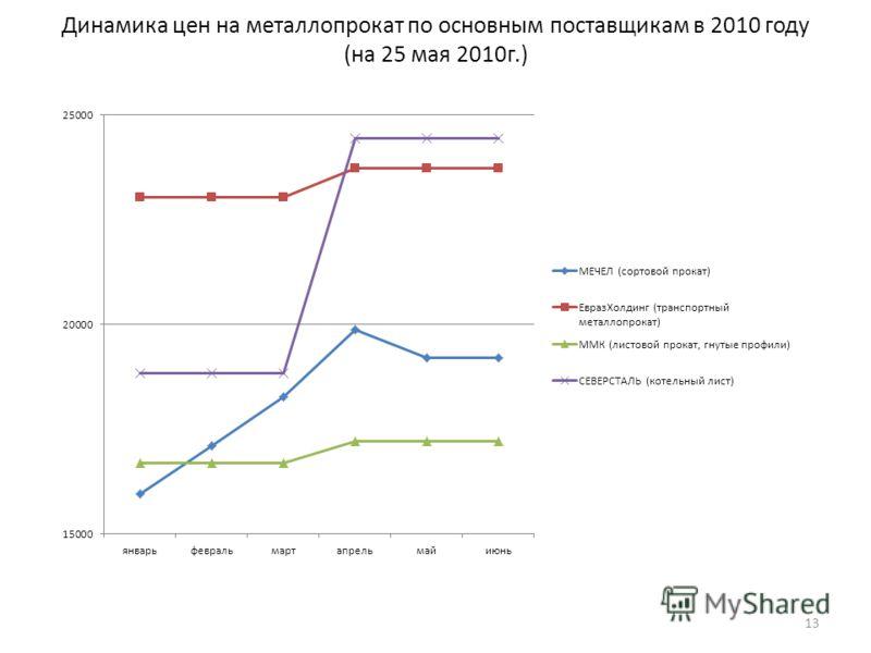 Динамика цен на металлопрокат по основным поставщикам в 2010 году (на 25 мая 2010г.) 13