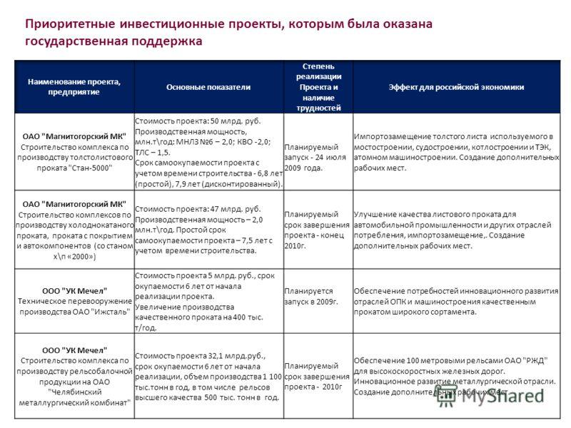 Приоритетные инвестиционные проекты, которым была оказана государственная поддержка