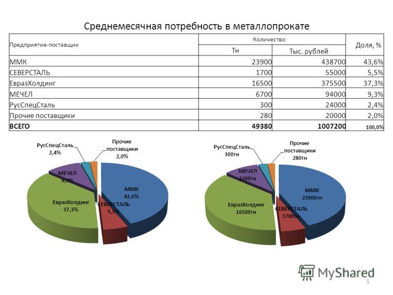 Среднемесячная потребность в металлопрокате Предприятие-поставщик Количество Доля, % Тн Тыс. рублей ММК2390043870043,6% СЕВЕРСТАЛЬ1700550005,5% ЕвразХолдинг1650037550037,3% МЕЧЕЛ6700940009,3% РусСпецСталь300240002,4% Прочие поставщики280200002,0% ВСЕ