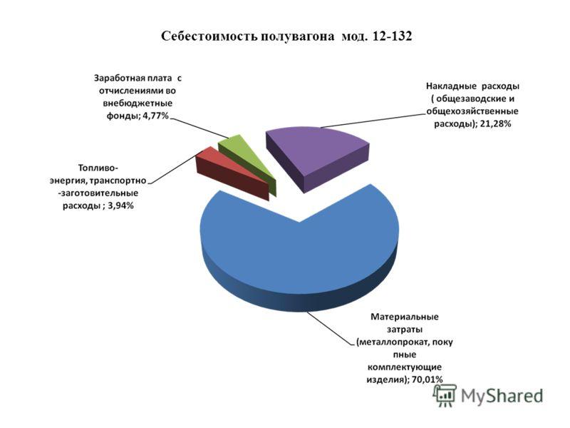 Себестоимость полувагона мод. 12-132