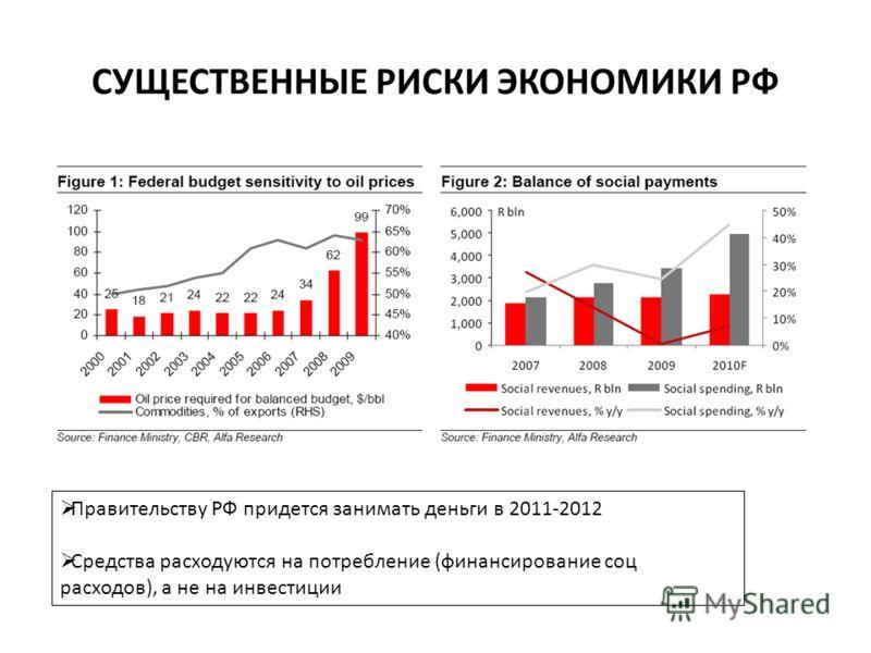 СУЩЕСТВЕННЫЕ РИСКИ ЭКОНОМИКИ РФ Правительству РФ придется занимать деньги в 2011-2012 Средства расходуются на потребление (финансирование соц расходов), а не на инвестиции