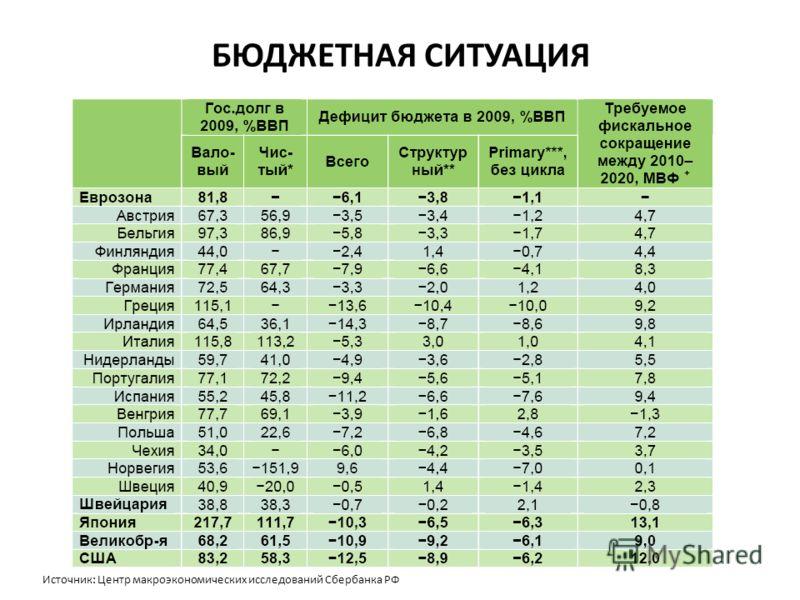 БЮДЖЕТНАЯ СИТУАЦИЯ Источник: Центр макроэкономических исследований Сбербанка РФ