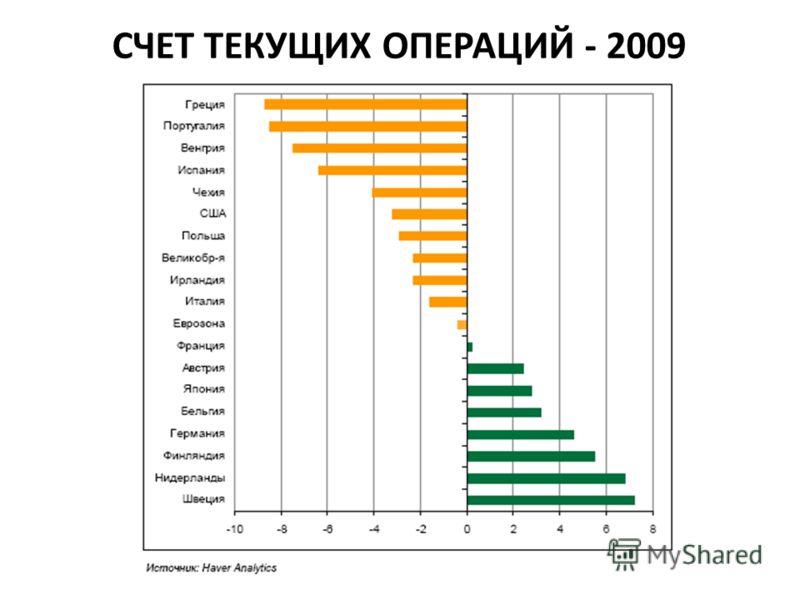 СЧЕТ ТЕКУЩИХ ОПЕРАЦИЙ - 2009