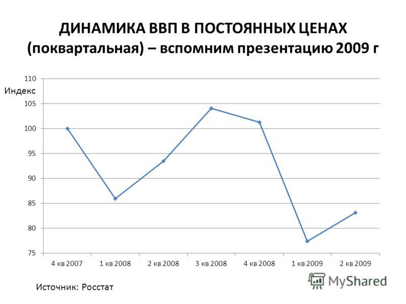 ДИНАМИКА ВВП В ПОСТОЯННЫХ ЦЕНАХ (поквартальная) – вспомним презентацию 2009 г Источник: Росстат Индекс