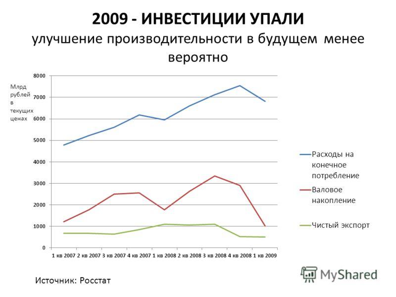 2009 - ИНВЕСТИЦИИ УПАЛИ улучшение производительности в будущем менее вероятно Источник: Росстат Млрд рублей в текущих ценах