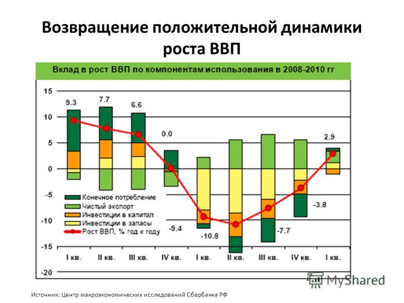 Возвращение положительной динамики роста ВВП Источник: Центр макроэкономических исследований Сбербанка РФ