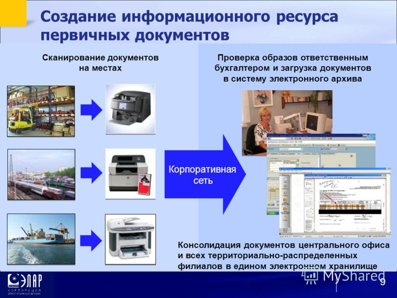 Создание информационного ресурса первичных документов Сканирование документов на местах Проверка образов ответственным бухгалтером и загрузка документов в систему электронного архива Корпоративная сеть Консолидация документов центрального офиса и все
