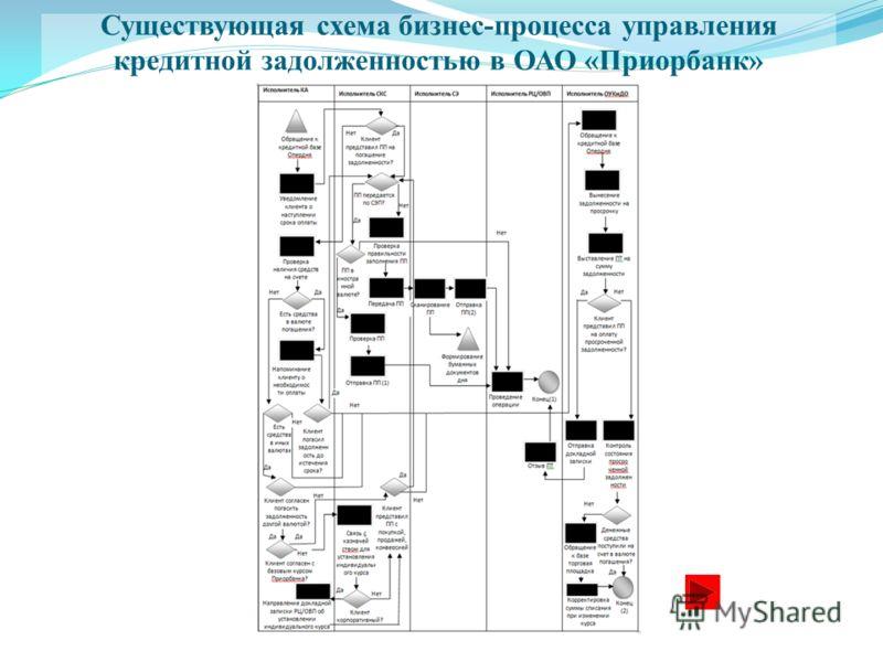 Существующая схема бизнес-процесса управления кредитной задолженностью в ОАО «Приорбанк»