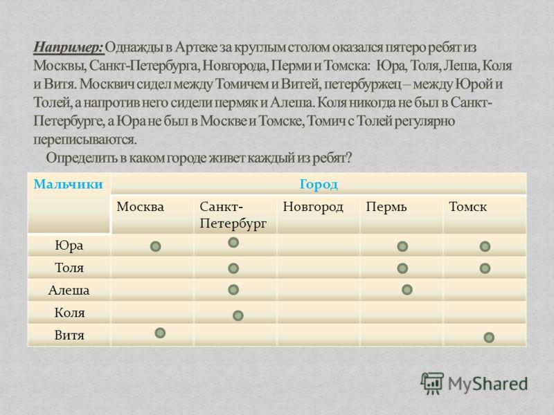 МальчикиГород МоскваСанкт- Петербург НовгородПермьТомск Юра Толя Алеша Коля Витя