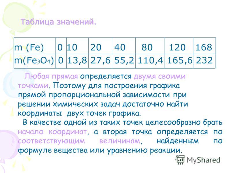 Таблица значений. Таблица значений. m (Fe) 0 10 20 40 80 120 168 m(Fe 3 O 4 ) 0 13,8 27,6 55,2 110,4 165,6 232 Любая прямая определяется двумя своими точками. Поэтому для построения графика прямой пропорциональной зависимости при решении химических з