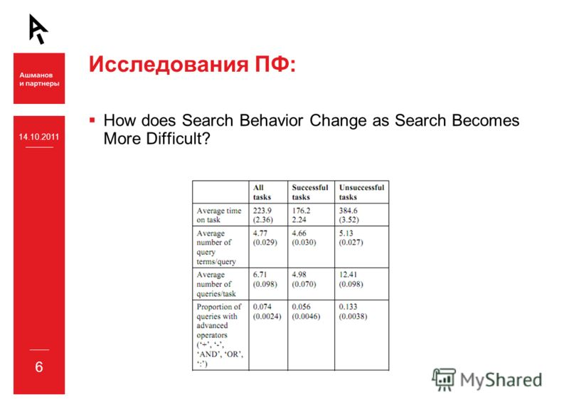 14.10.2011 6 Исследования ПФ: How does Search Behavior Change as Search Becomes More Difficult?