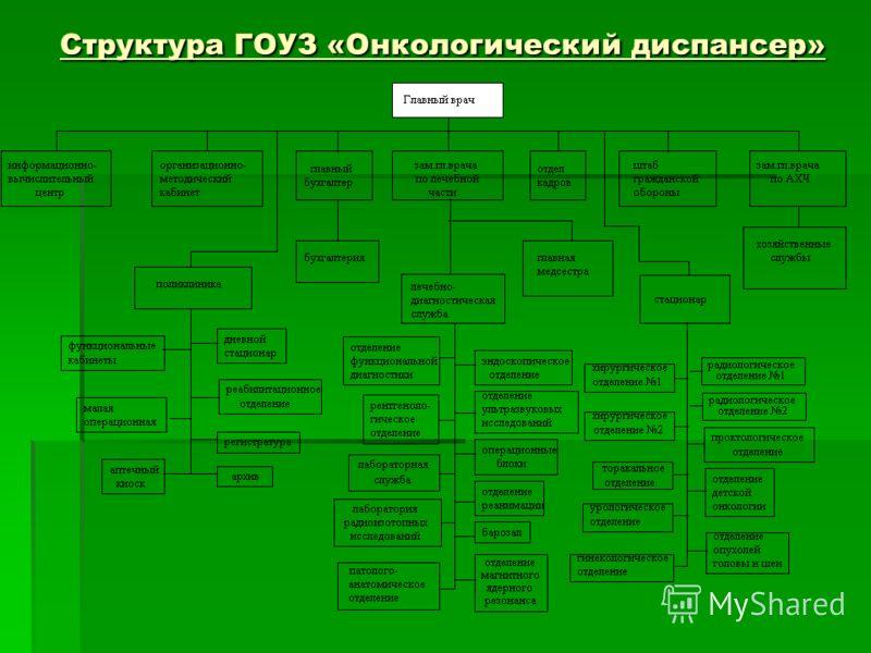 Структура ГОУЗ «Онкологический диспансер»