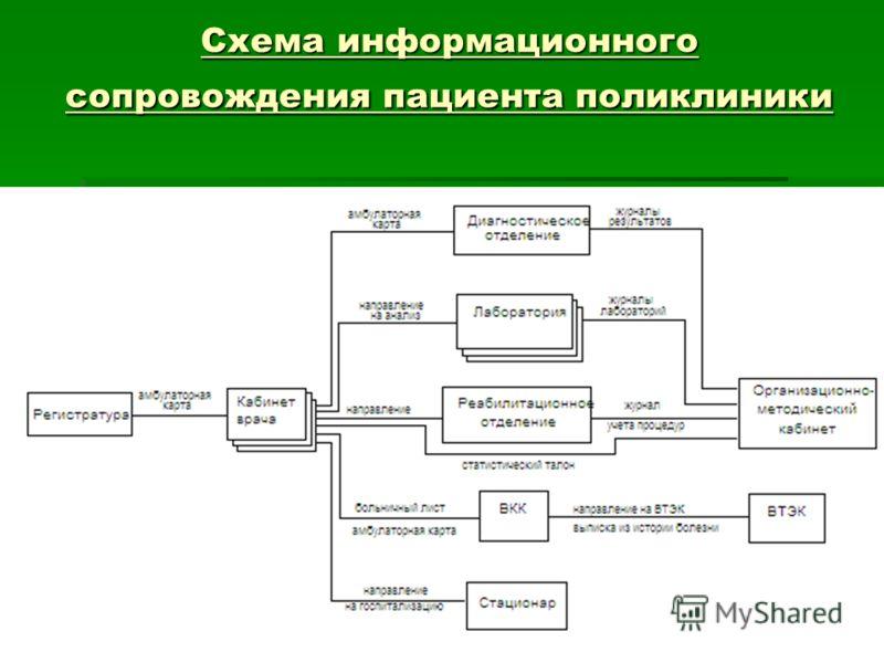 Схема информационного сопровождения пациента поликлиники