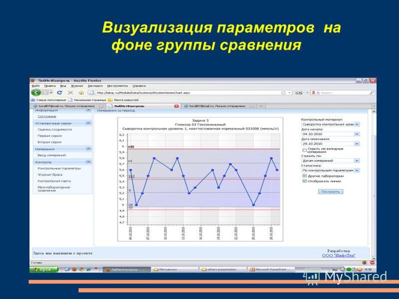 Визуализация параметров на фоне группы сравнения