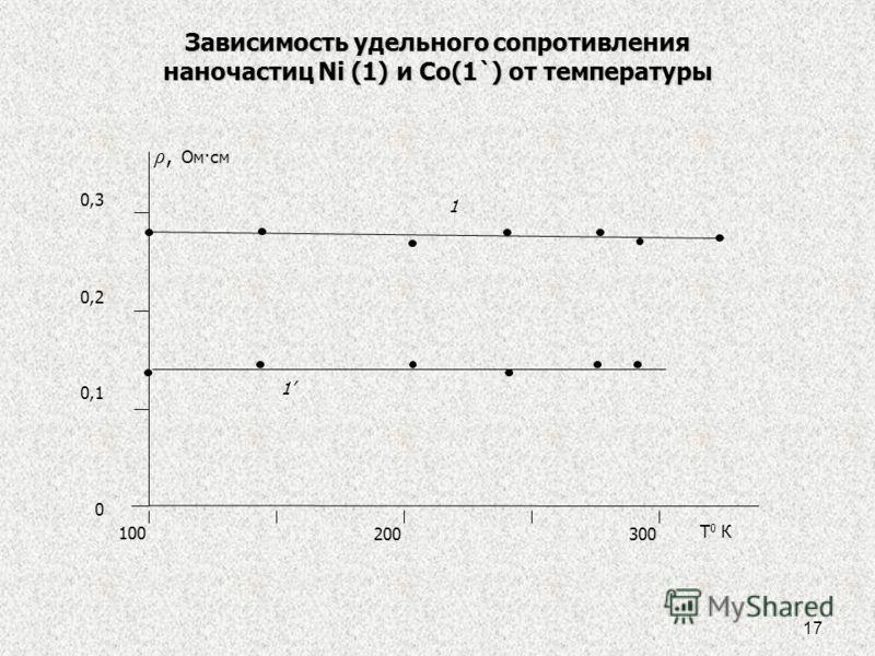 17 100 200300 Т 0 К 1 ρ, Ом·см 0,3 0,2 0,1 0 1 Зависимость удельного сопротивления наночастиц Ni (1) и Co(1`) от температуры