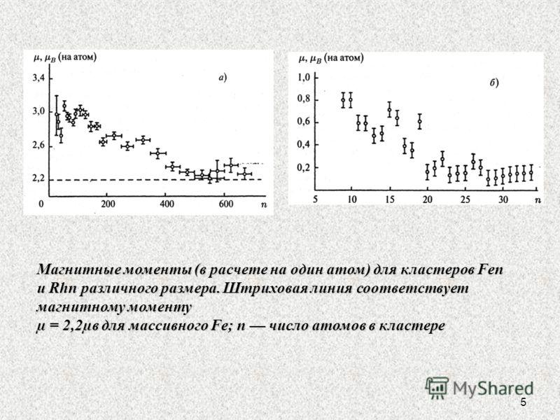 5 Магнитные моменты (в расчете на один атом) для кластеров Fen и Rhn различного размера. Штриховая линия соответствует магнитному моменту µ = 2,2µв для массивного Fe; n число атомов в кластере