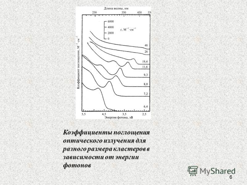 6 Коэффициенты поглощения оптического излучения для разного размера кластеров в зависимости от энергии фотонов