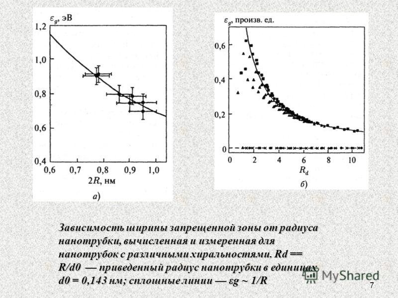 7 Зависимость ширины запрещенной зоны от радиуса нанотрубки, вычисленная и измеренная для нанотрубок с различными хиральностями. Rd == R/d0 приведенный радиус нанотрубки в единицах d0 = 0,143 нм; сплошные линии εg ~ 1/R