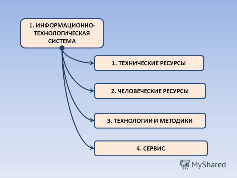 1. ИНФОРМАЦИОННО- ТЕХНОЛОГИЧЕСКАЯ СИСТЕМА 1. ТЕХНИЧЕСКИЕ РЕСУРСЫ 2. ЧЕЛОВЕЧЕСКИЕ РЕСУРСЫ 3. ТЕХНОЛОГИИ И МЕТОДИКИ 4. СЕРВИС