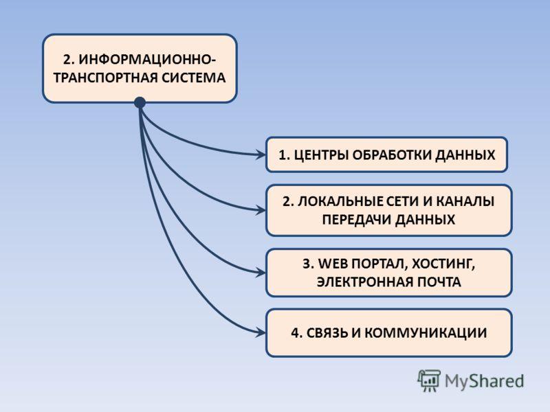 2. ИНФОРМАЦИОННО- ТРАНСПОРТНАЯ СИСТЕМА 1. ЦЕНТРЫ ОБРАБОТКИ ДАННЫХ 2. ЛОКАЛЬНЫЕ СЕТИ И КАНАЛЫ ПЕРЕДАЧИ ДАННЫХ 3. WEB ПОРТАЛ, ХОСТИНГ, ЭЛЕКТРОННАЯ ПОЧТА 4. СВЯЗЬ И КОММУНИКАЦИИ