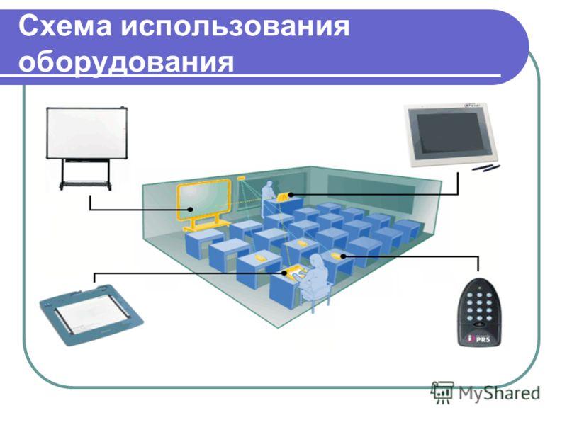 Схема использования оборудования