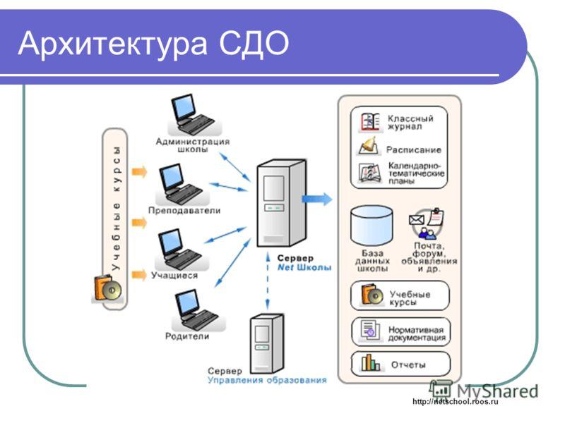 Архитектура СДО http://netschool.roos.ru