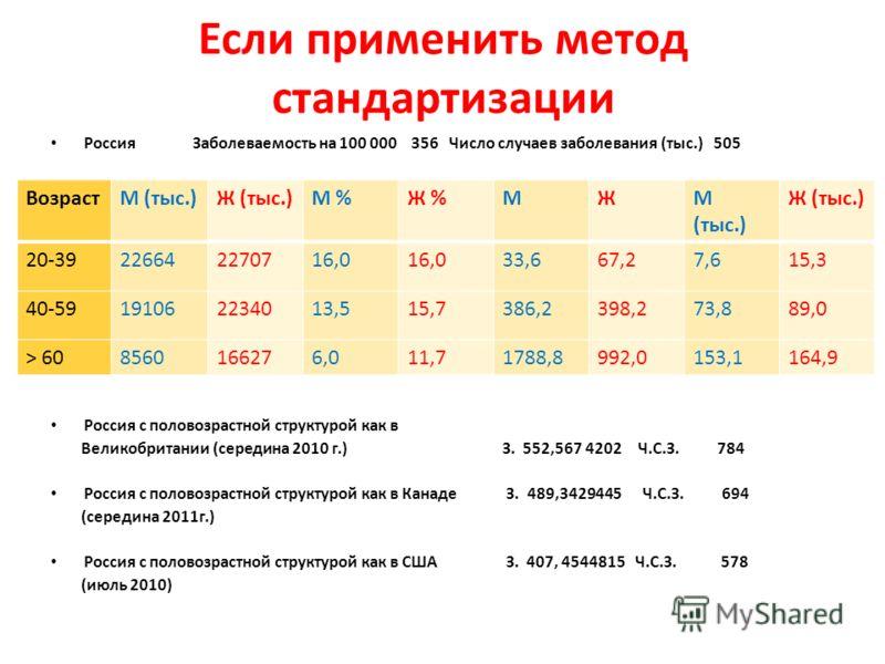 Если применить метод стандартизации Россия Заболеваемость на 100 000 356 Число случаев заболевания (тыс.) 505 Россия с половозрастной структурой как в Великобритании (середина 2010 г.) З. 552,567 4202 Ч.С.З. 784 Россия с половозрастной структурой как