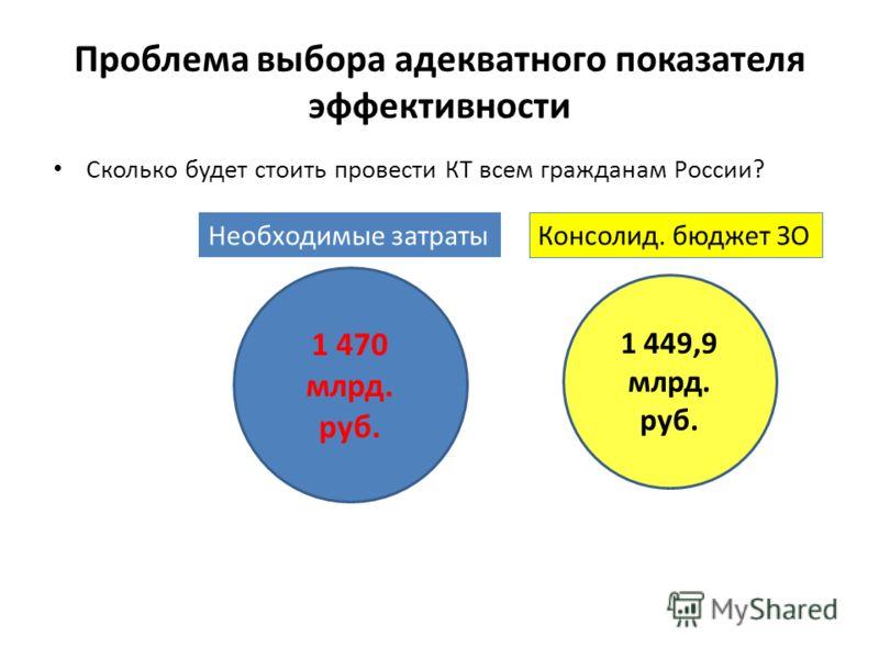 Проблема выбора адекватного показателя эффективности Сколько будет стоить провести КТ всем гражданам России? Консолидированного бюджета здравоохранения России 2010 года практически хватит Насколько адекватен поставленный целевой показатель? 1 470 млр