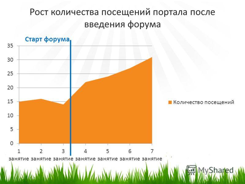 Рост количества посещений портала после введения форума