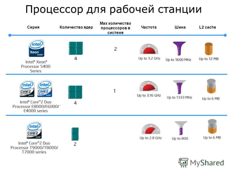Процессор для рабочей станции СерияКоличество ядерЧастотаШинаL2 cache Max количество процессоров в системе
