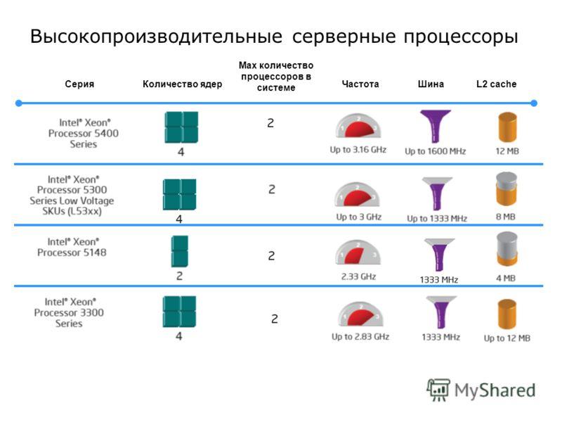 Высокопроизводительные серверные процессоры СерияКоличество ядерЧастотаШинаL2 cache Max количество процессоров в системе