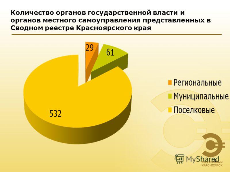 Количество органов государственной власти и органов местного самоуправления представленных в Сводном реестре Красноярского края 9