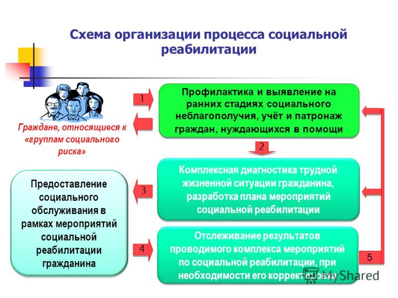 Схема организации процесса социальной реабилитации Граждане, относящиеся к «группам социального риска» Предоставление социального обслуживания в рамках мероприятий социальной реабилитации гражданина Комплексная диагностика трудной жизненной ситуации