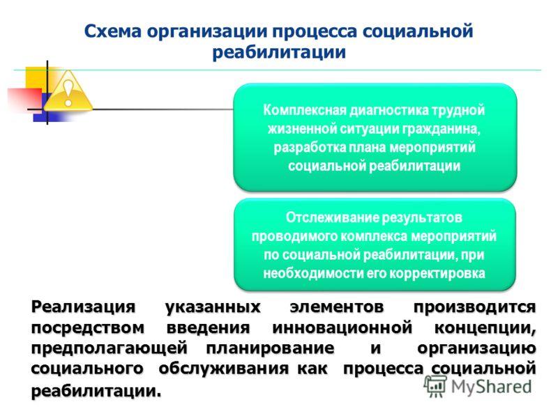Реализация указанных элементов производится посредством введения инновационной концепции, предполагающей планирование и организацию социального обслуживания как процесса социальной реабилитации. Схема организации процесса социальной реабилитации Комп