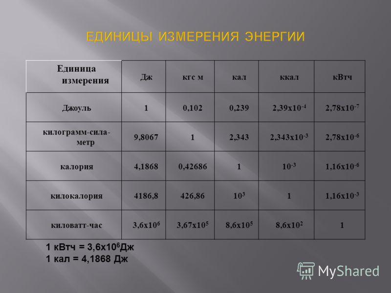 Единица измерения Джкгс мкалккалкВтч Джоуль10,1020,2392,39x10 -4 2,78x10 -7 килограмм-сила- метр 9,806712,3432,343x10 -3 2,78x10 -6 калория4,18680,42686110 -3 1,16x10 -6 килокалория4186,8426,8610 3 11,16x10 -3 киловатт-час3,6x10 6 3,67x10 5 8,6x10 5