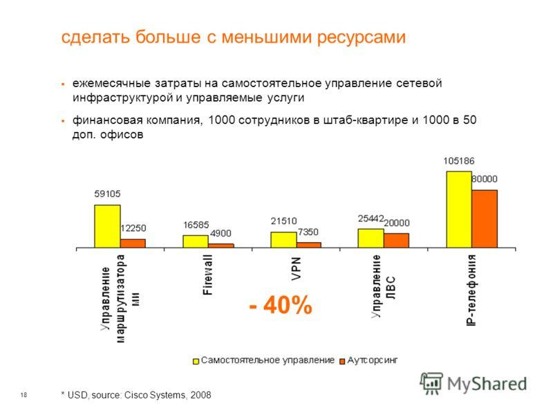 18 ежемесячные затраты на самостоятельное управление сетевой инфраструктурой и управляемые услуги финансовая компания, 1000 сотрудников в штаб-квартире и 1000 в 50 доп. офисов * USD, source: Cisco Systems, 2008 - 40% сделать больше с меньшими ресурса