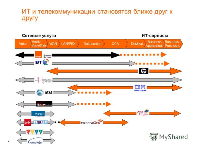5 Business Processes Сетевые услугиИТ-сервисы Data centerDesktop Business Applications Voice Mobile Voice/Data WAN LAN/PBX CCA ИТ и телекоммуникации становятся ближе друг к другу