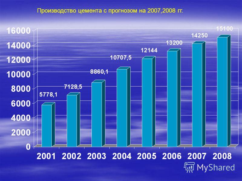 Производство цемента с прогнозом на 2007,2008 гг.