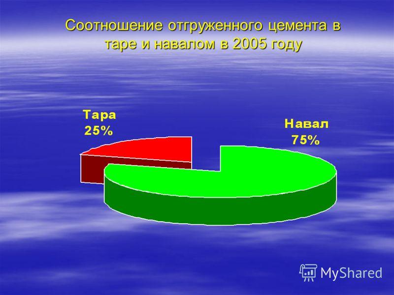 Соотношение отгруженного цемента в таре и навалом в 2005 году
