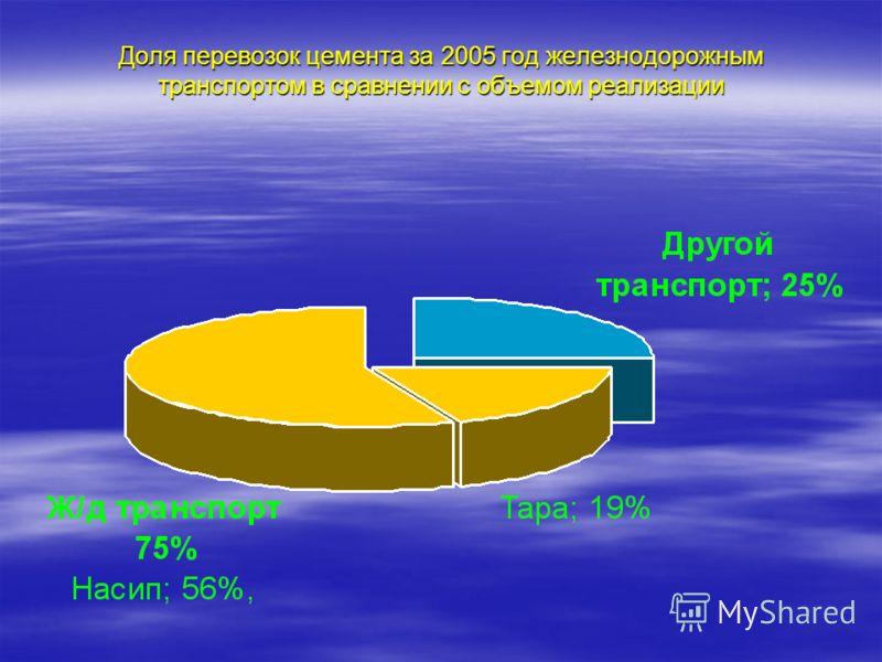 Доля перевозок цемента за 2005 год железнодорожным транспортом в сравнении с объемом реализации