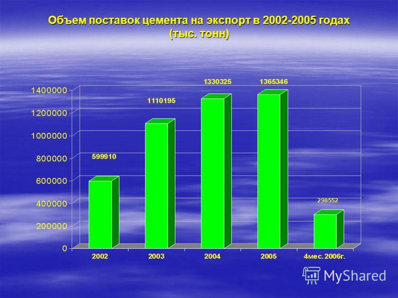 Объем поставок цемента на экспорт в 2002-2005 годах (тыс. тонн)