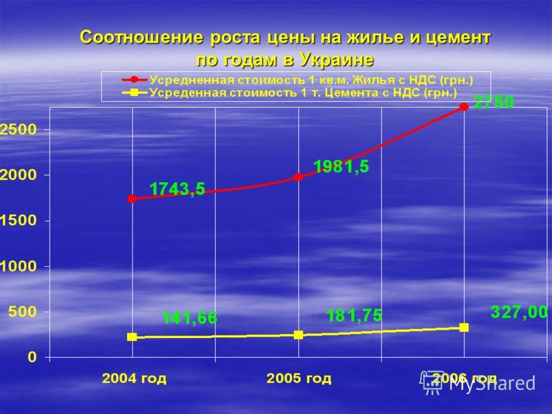 Соотношение роста цены на жилье и цемент по годам в Украине