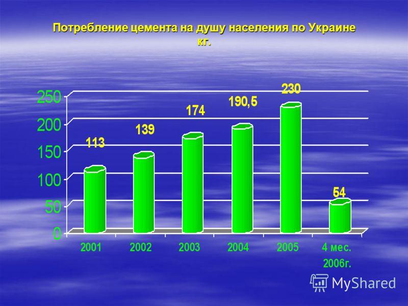 Потребление цемента на душу населения по Украине кг.