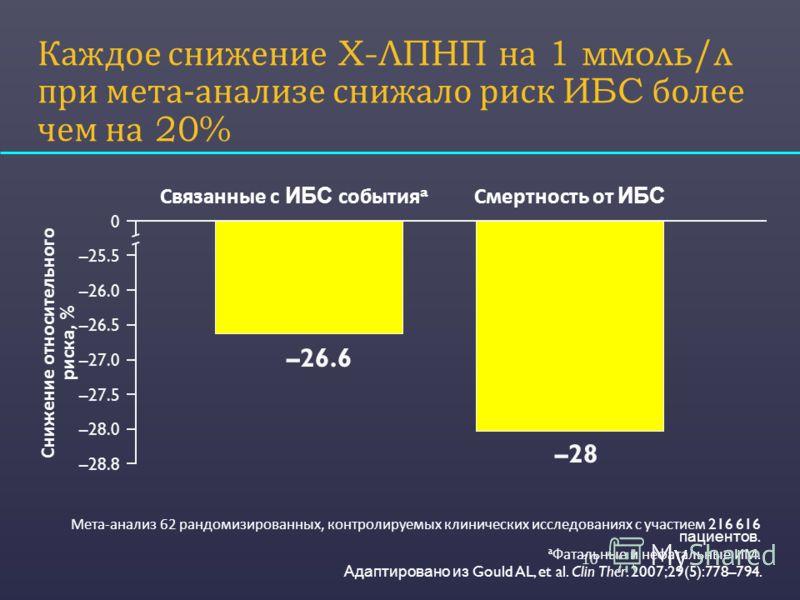 Каждое снижение Х - ЛПНП на 1 ммоль / л при мета - анализе снижало риск ИБС более чем на 20% 10 Мета-анализ 62 рандомизированных, контролируемых клинических исследованиях с участием 216 616 пациентов. a Фатальные и нефатальные ИМ. Адаптировано из Gou