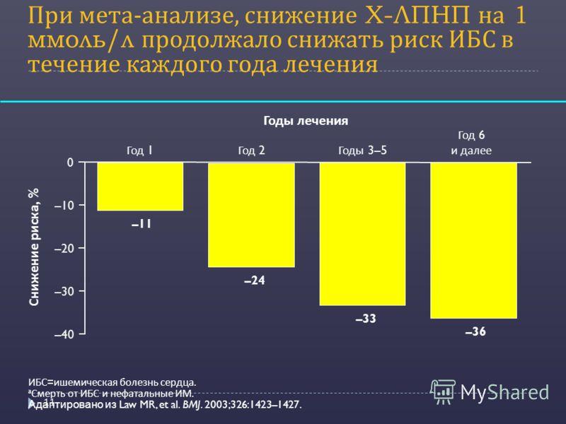 При мета - анализе, снижение Х - ЛПНП на 1 ммоль / л продолжало снижать риск ИБС в течение каждого года лечения 11 ИБС = ишемическая болезнь сердца. a Смерть от ИБС и нефатальные ИМ. Адаптировано из Law MR, et al. BMJ. 2003;326:1423–1427. Снижение ри
