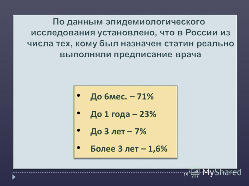 19 До 6 мес. – 71% До 6 мес. – 71% До 1 года – 23% До 1 года – 23% До 3 лет – 7% До 3 лет – 7% Более 3 лет – 1,6% Более 3 лет – 1,6% До 6 мес. – 71% До 6 мес. – 71% До 1 года – 23% До 1 года – 23% До 3 лет – 7% До 3 лет – 7% Более 3 лет – 1,6% Более