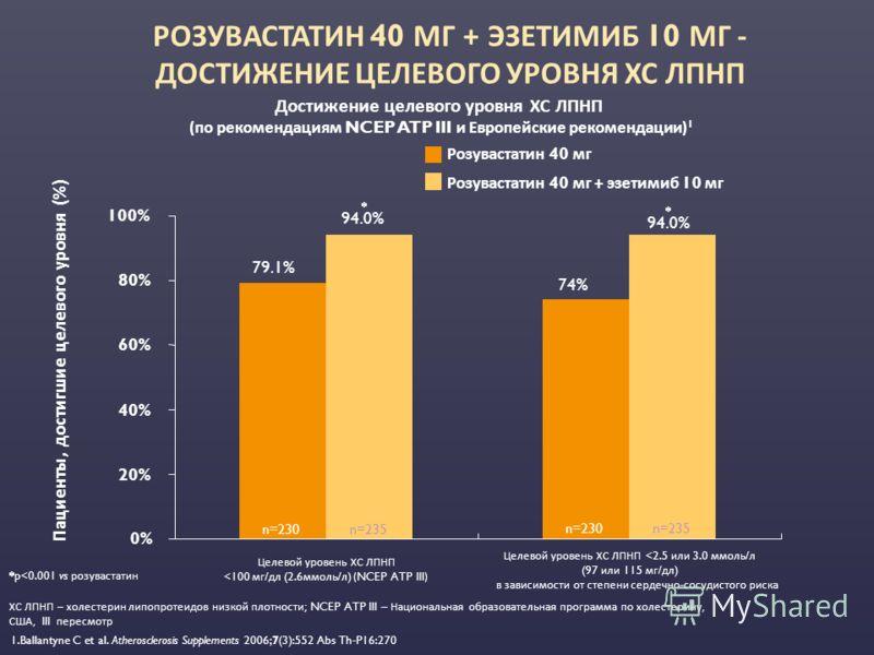 Достижение целевого уровня ХС ЛПНП (по рекомендациям NCEP ATP III и Европейские рекомендации) 1 Розувастатин 40 мг Розувастатин 40 мг + эзетимиб 10 мг 0% 20% 40% 60% 80% 100% Пациенты, достигшие целевого уровня (%) 79.1% 94.0% Целевой уровень ХС ЛПНП